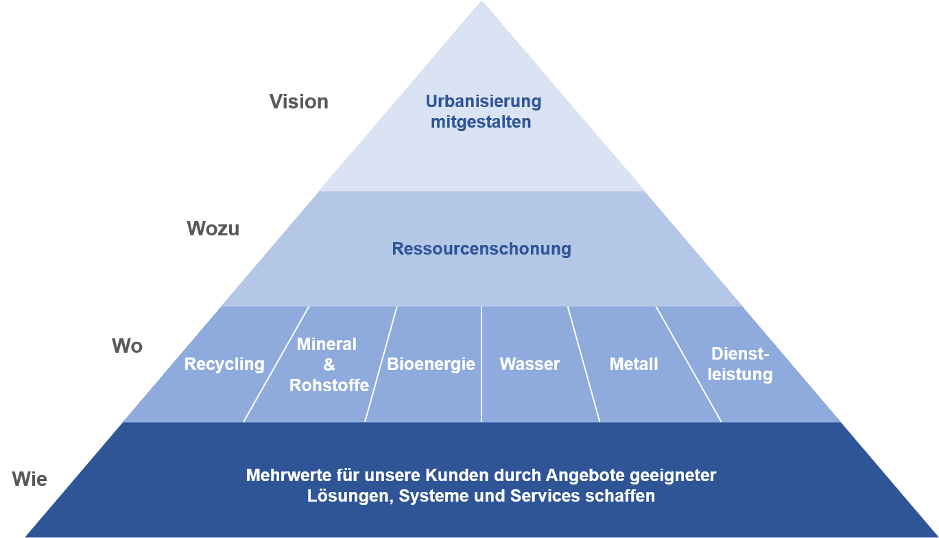 LIG Strategiepyramide zur Businessstrategie 2025